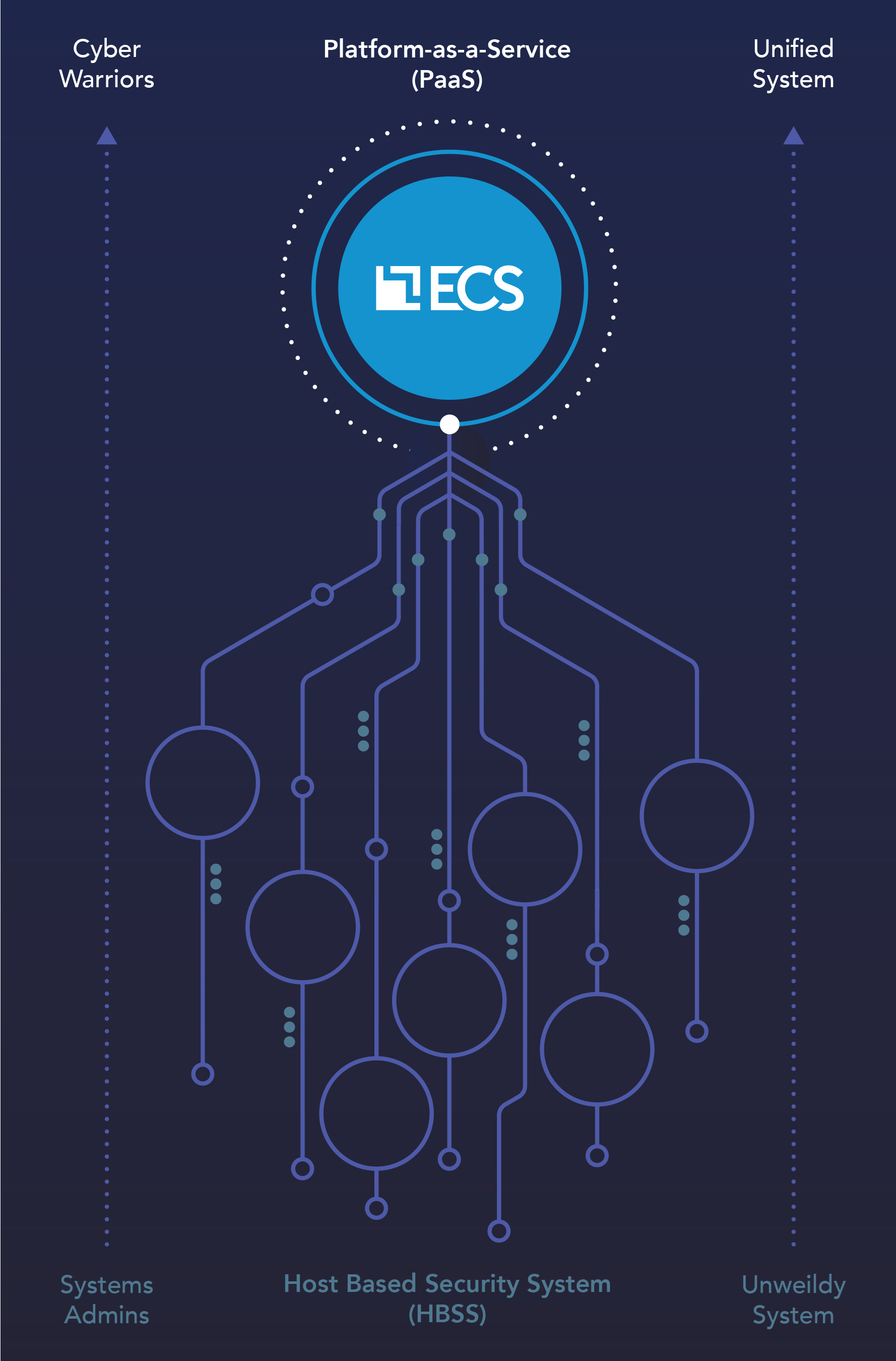 ECS Logo with cyber code flowing up