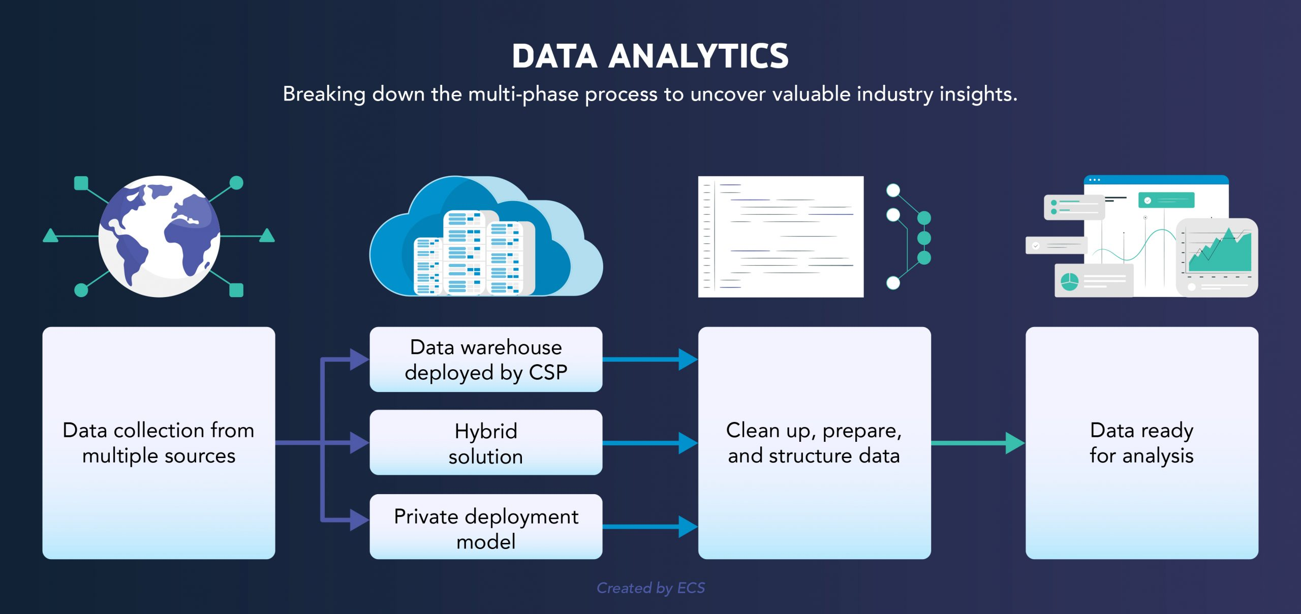 Data Analytic: Breaking down the multi-phase process to uncover valuable industry insights.